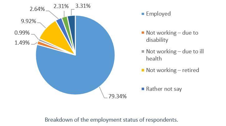 Active_Employment status